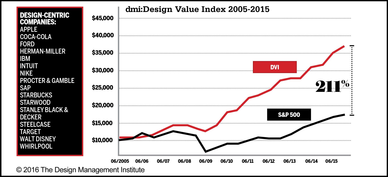 Design Value Index 2005 - 2015
