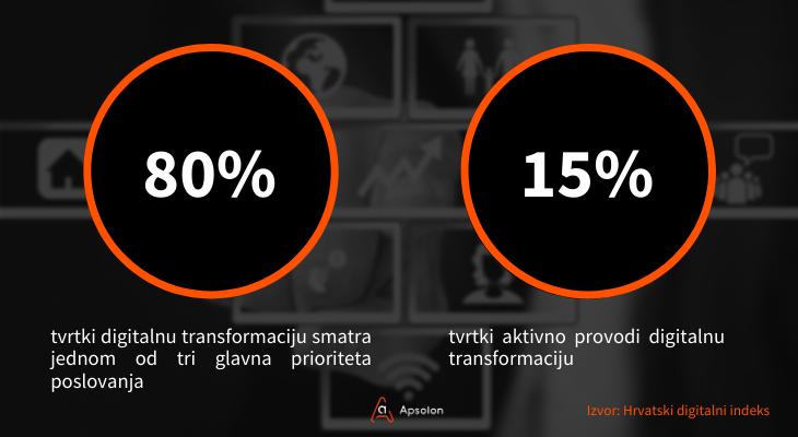 digitalna transformacija u Hrvatskoj