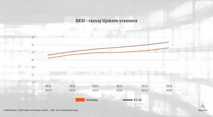 HDI - hrvatski digitalni indeks - DESI