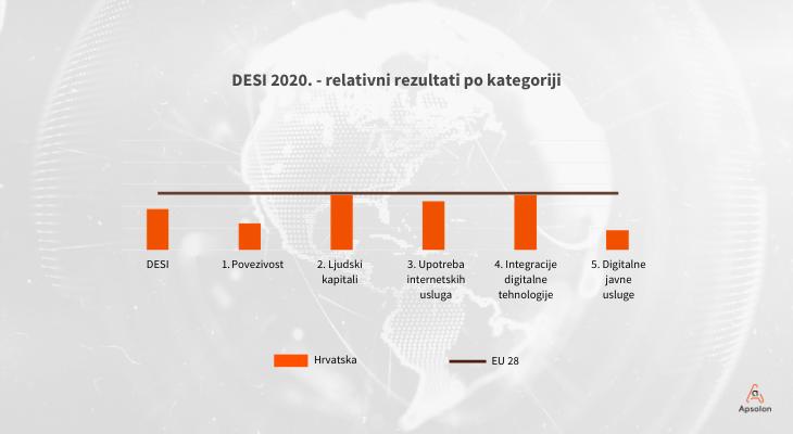 digitalna_transformacija_hrvatski_digitalni_indeks_DESI