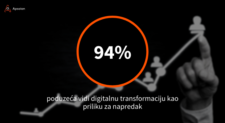 Digitalna transformacija - HDI - hrvatski digitalni indeks