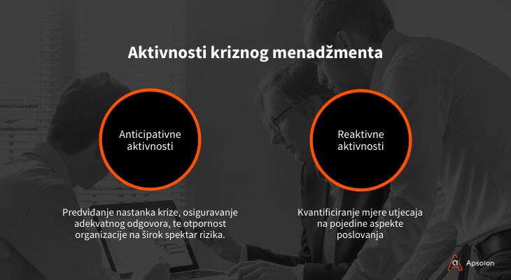 aktivnosti kriznog menadžmenta