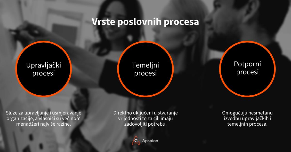 Apsolon - vrste poslovnih procesa
