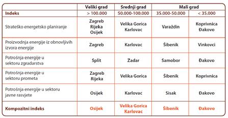 Apsolon_Zelena_tranzicija_Kompozitni_indeks