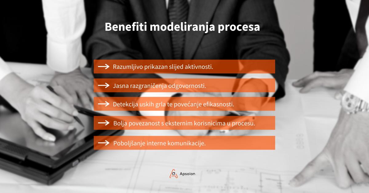 BApsolon - benefiti modeliranja procesa